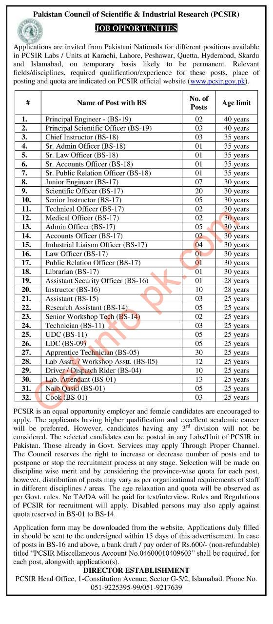 Pakistan council of scientific and industrial research jobs 2021