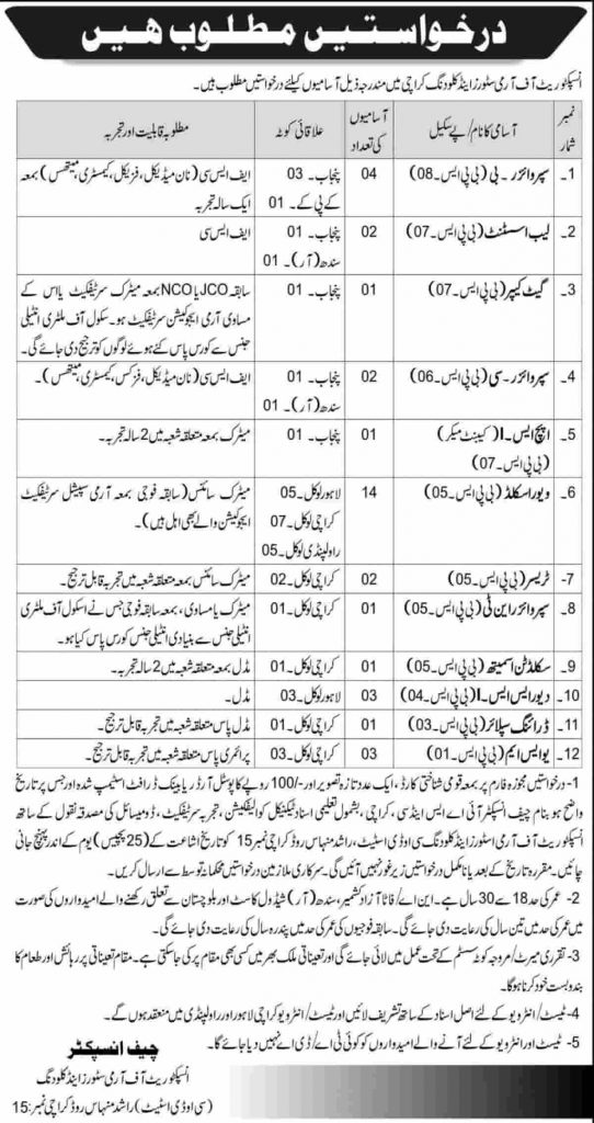 Pak Army Inspectorate of Army Stores & Clothing Karachi Jobs 2020