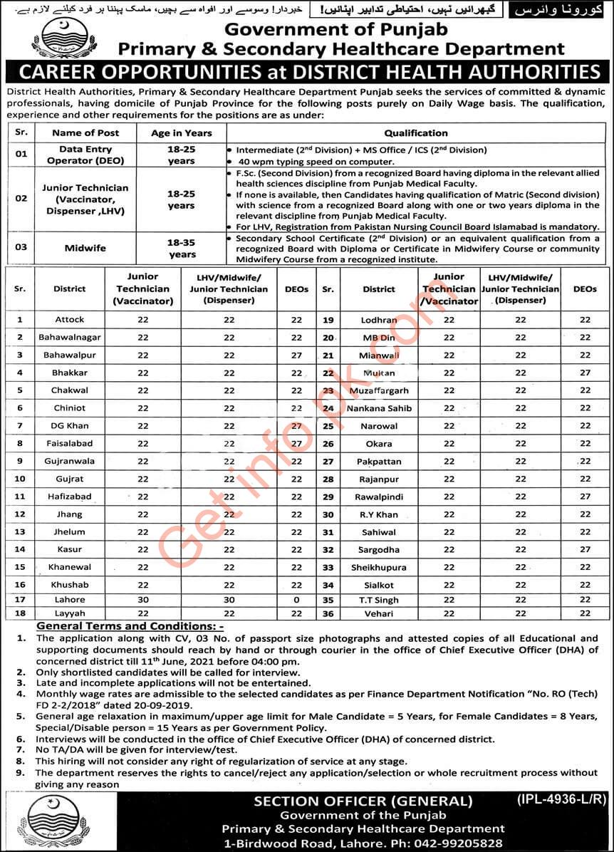 Primary & Secondary Healthcare Department of Punjab jobs 2021