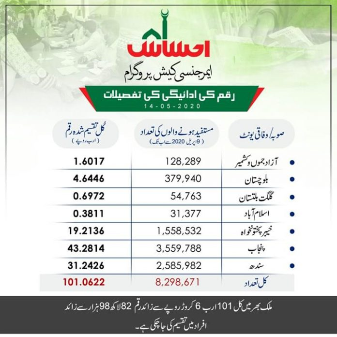 Ehsaas program registration